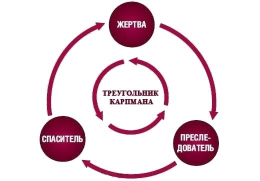 «Треугольник Карпмана»